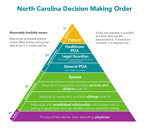 NC Decision Making Pyramid.jpg
