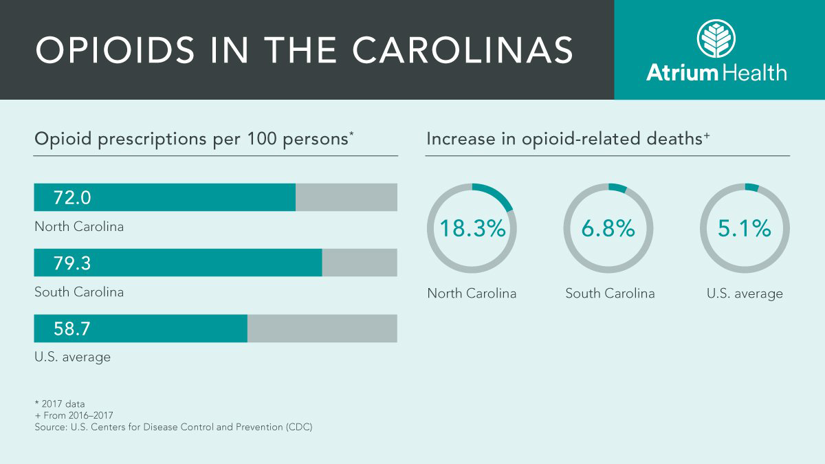 opioid prescriptions per 100 persons. NC-72, SC-79.3, US average-58.7. increase in opioid related deaths. NC-18.3%, SC-6.8%, U.S. avg.-5.1%