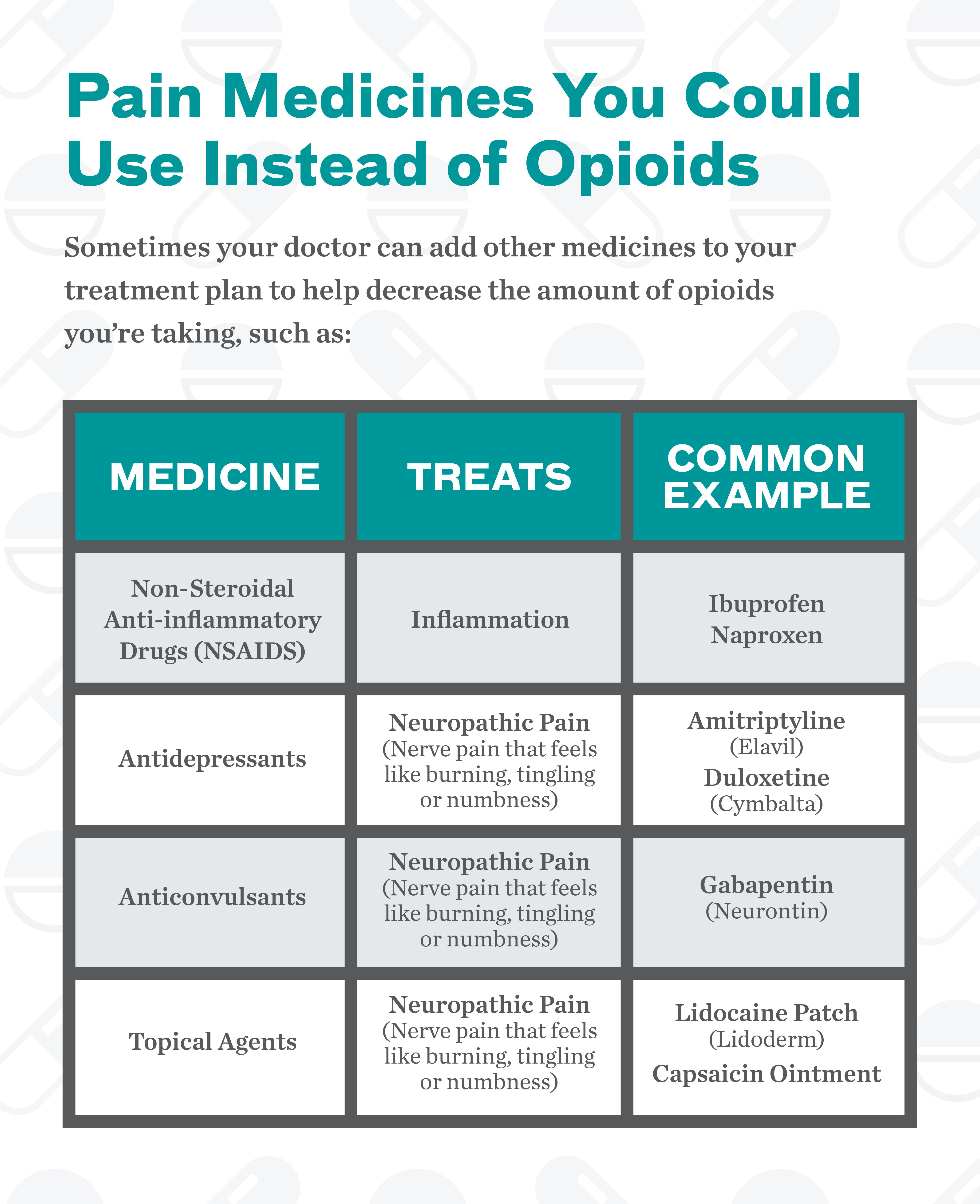 Did you know there are ways to manage your pain besides taking opioids? Some alternatives include taking less strong opioid medicines or receiving body therapy, such as massages.