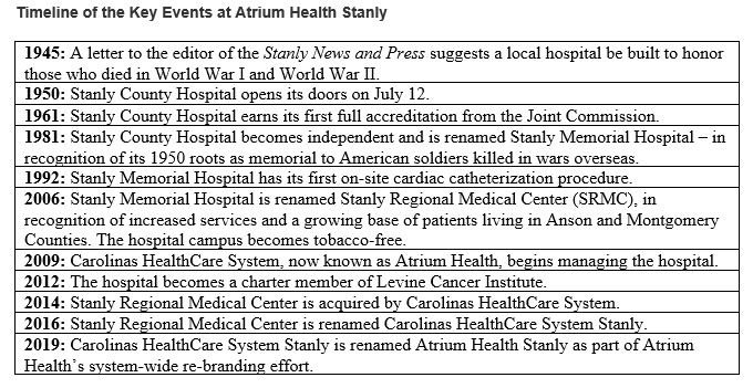 Timeline of key events at Atrium Health Stanly