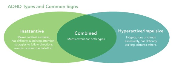 ADHD Types and Common Signs