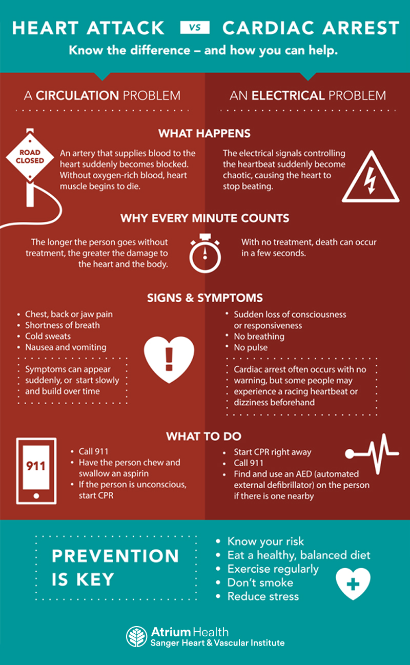It's common to confuse heart attack and cardiac arrest. Both are serious problems – but they're far from the same.