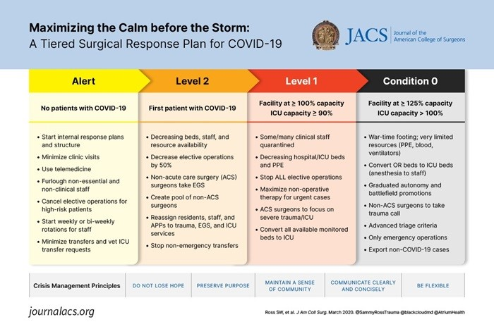 Maximizing the calm before the storm: A tiered surgical response plan for COVID-19