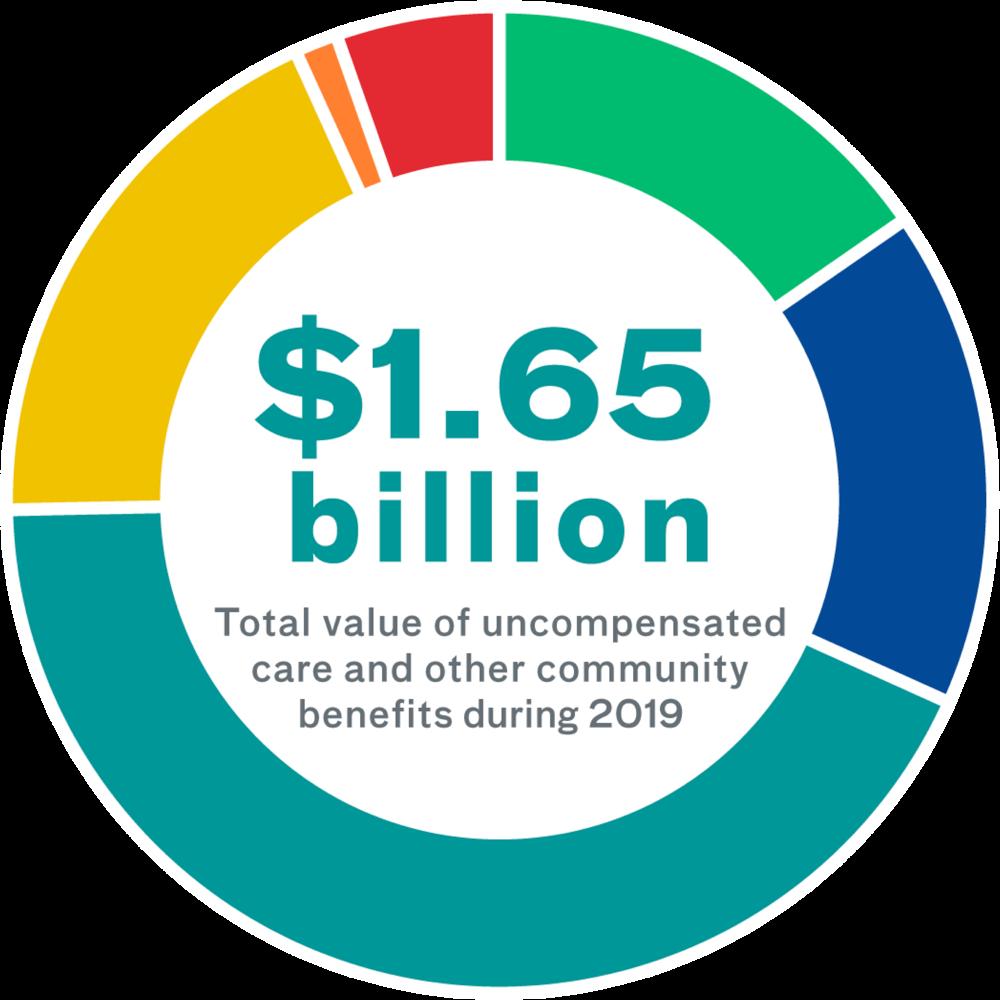 2019 Community Benefit